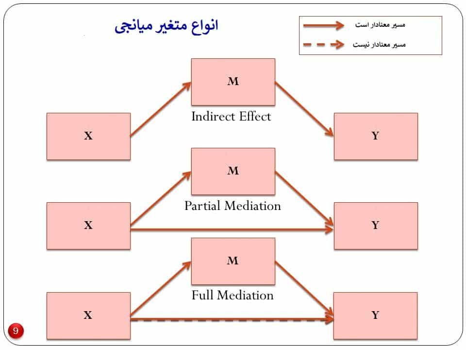 متغیر میانجی در AMOS